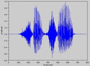 Speech, a non-stationary signal