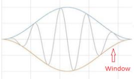 A windowed signal