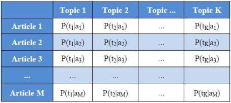 doc_topic