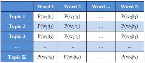topic_word