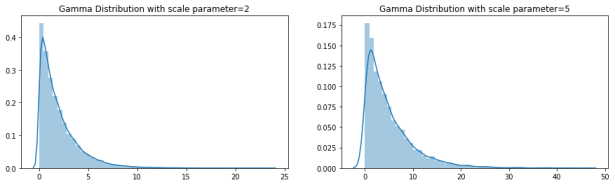 gamma_scale_distribution