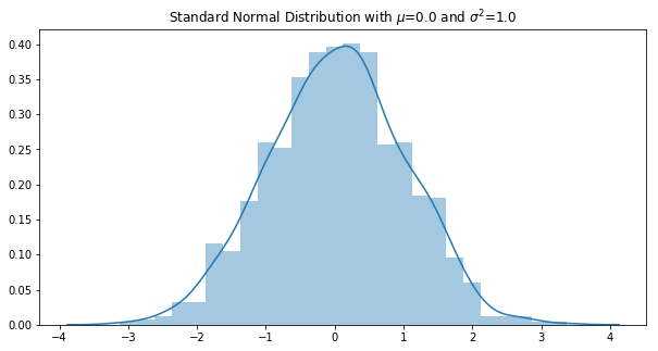 standard_normal_distribution