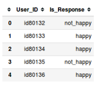 Submission test.csv