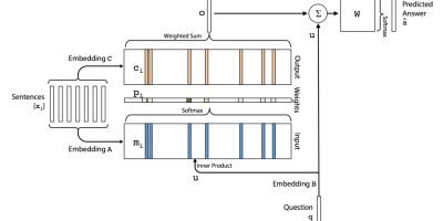 Question answer system memory network model