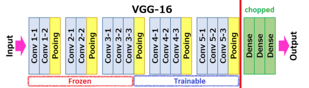 VGG16 architecture for transfer learning
