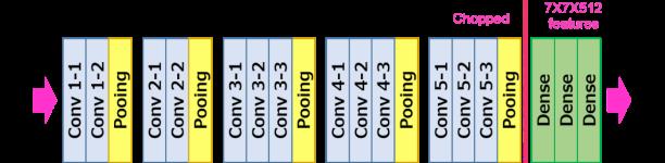 VGG 16 Transfer learning model