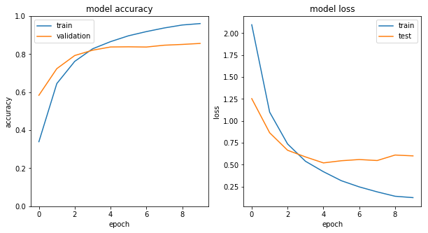 accuracy and entropy loss graph transfer learning