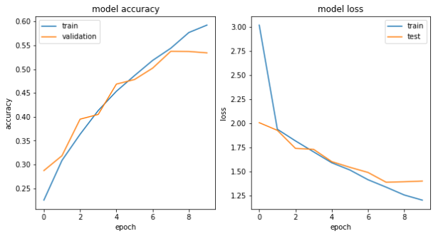 accuracy and entropy loss graph